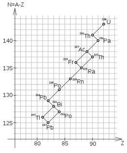 radioaktve zervallsreihe2