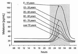 a-Melatonin-konzentrationsschwankungen