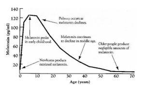 a-Melatonin-lebensalter