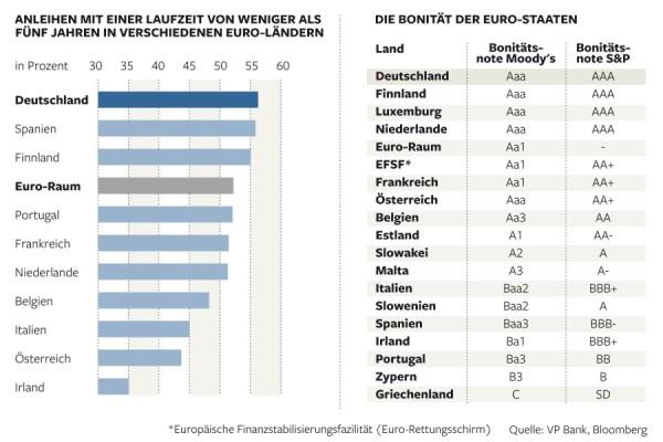 DWO-Bundesanleihen-Bonitaet
