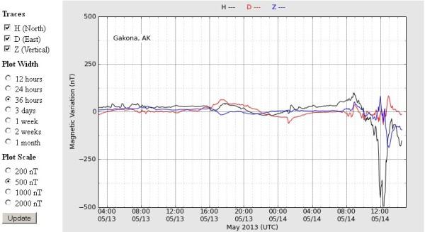 14-5-2013-haarp-magnetometer