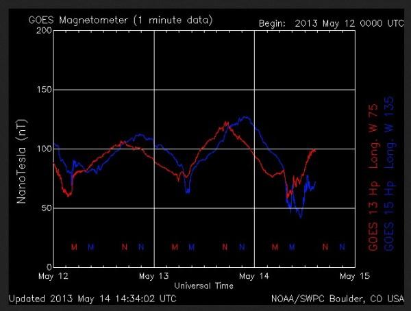 14.5.2013-magnetometer