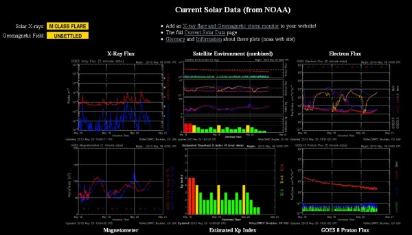 20.5.2013-current Solar data