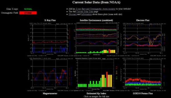 2013.03.01.-noaa-current Solar data