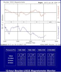 2013-06-29-magnetometer-sturm