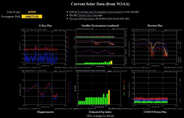 2013.07.06.-noaa-current Solar data-001