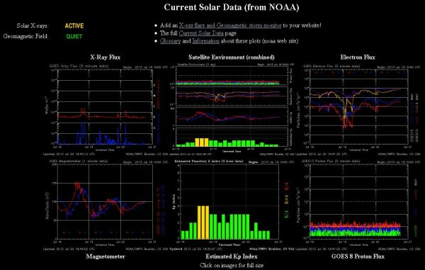 2013.07.20.-noaa-current Solar data-001