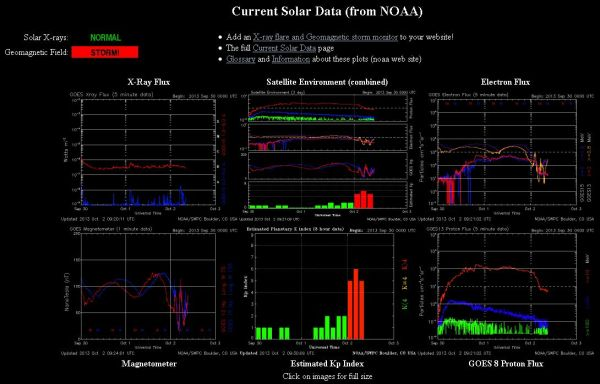 2013.10.02.-noaa-current Solar data-001