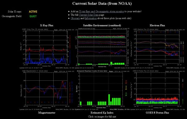 2014.01.21.-noaa-current Solar data-001