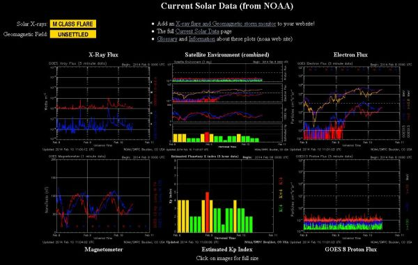 2014.02.10.-noaa-current Solar data-001
