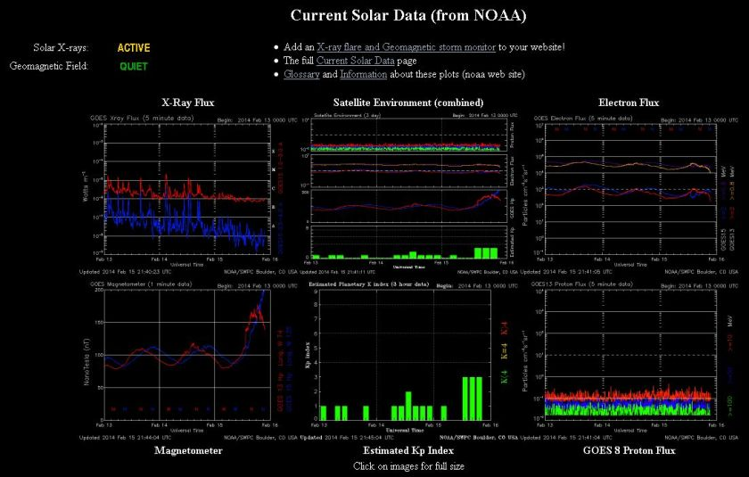 2014.02.15.-noaa-current Solar data-001