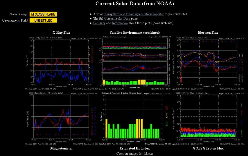 2014.02.24.-noaa-current Solar data-001