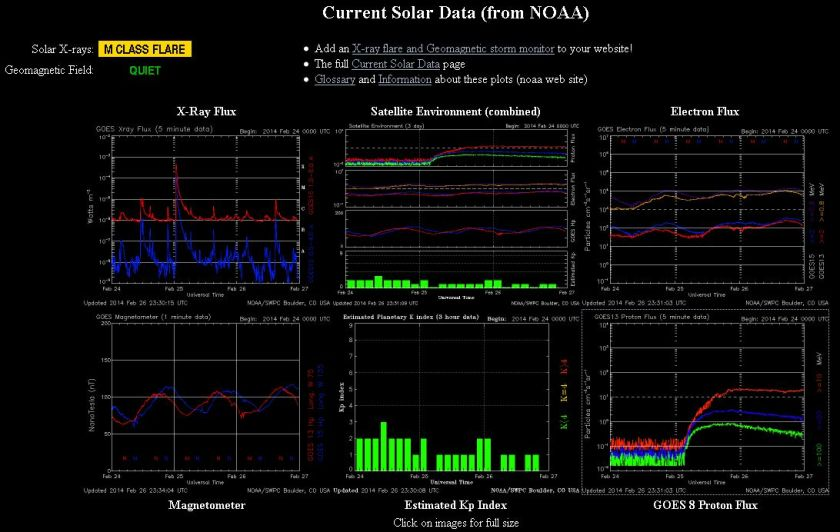 2014.02.27.-noaa-current Solar data-001