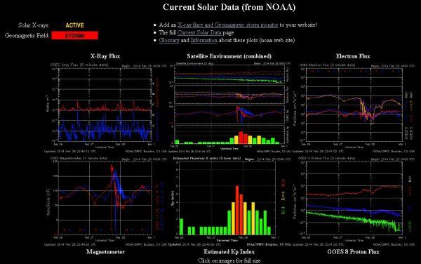 2014.02.28.-noaa-current Solar data-001