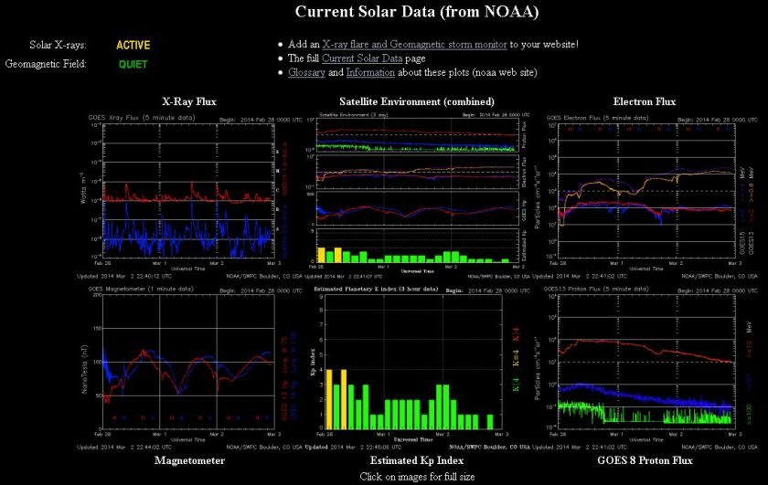2014.03.03.-noaa-current Solar data-001