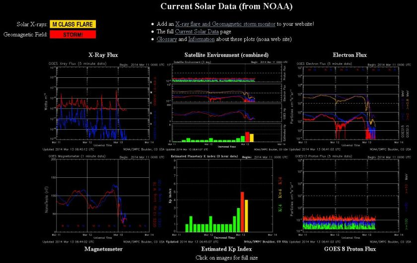 2014.03.13.-noaa-current Solar data-001