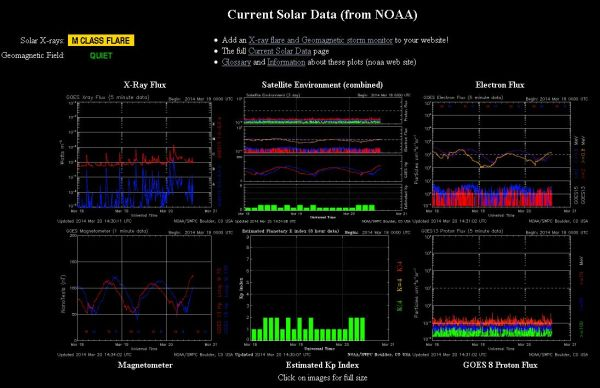 2014.03.20.-noaa-current Solar data-001