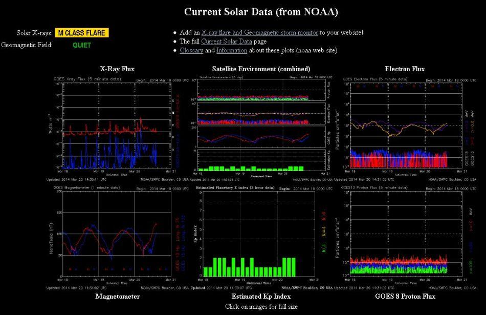 2014.03.20.-noaa-current Solar data-001