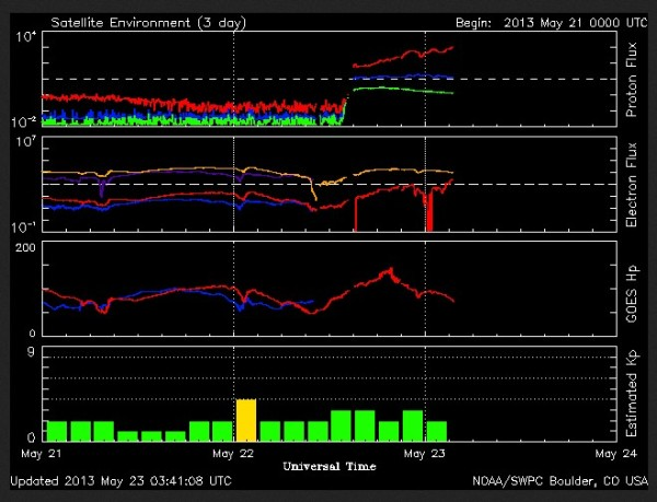 23.5.2013-current Solar data-kl