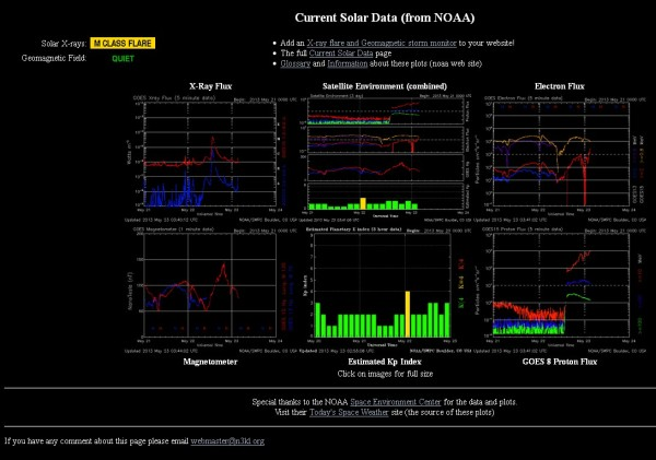 23.5.2013-current Solar data