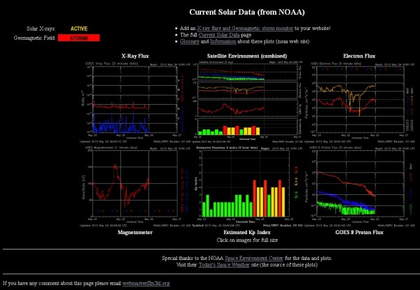 26.5.2013-noaa-current Solar data
