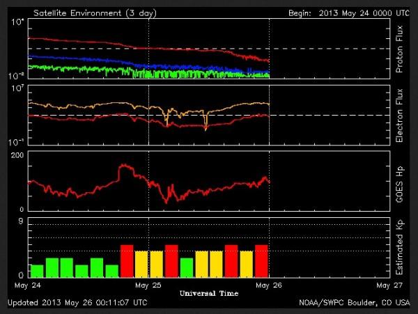 26.5.2013-noaa-current Solar data+