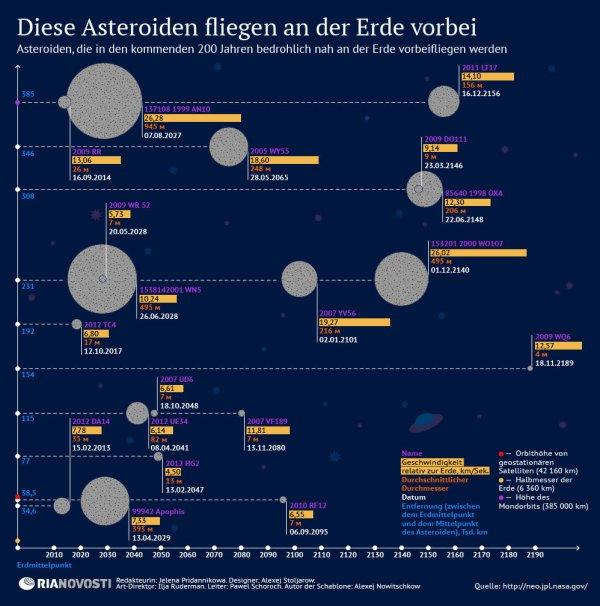 asteroiden-die-an-der-erde-vorbeifliegen