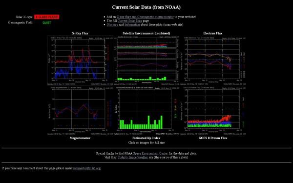 current Solar data