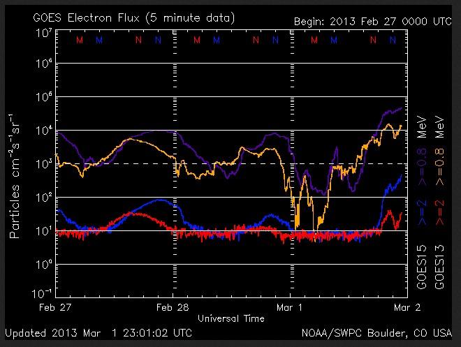 2013-02-27-2.Maerz-Elektronenfluss-normal