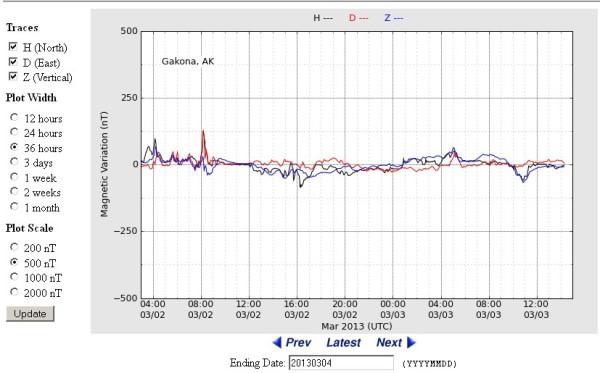 2013-03-02-03-haarp-geomag-sturm-