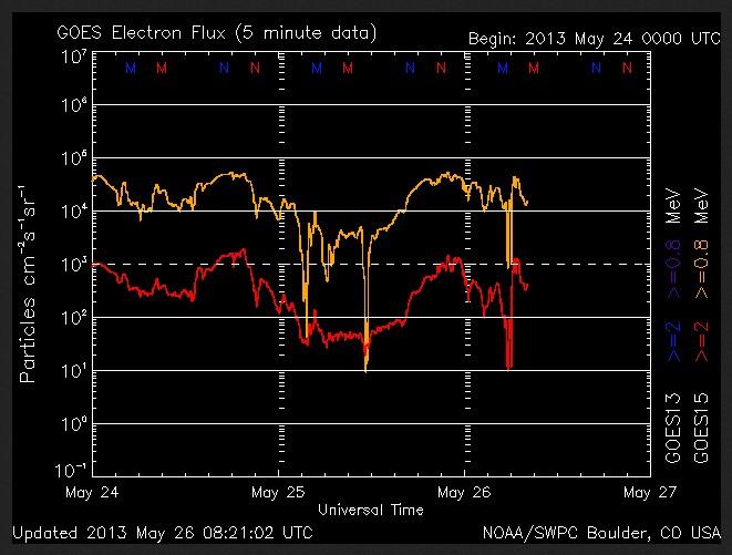 2013-05-26-Elektronenfluss