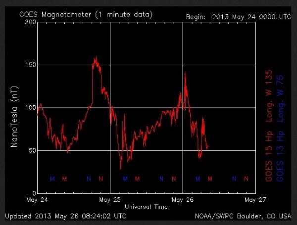 2013-05-26-magnetometer