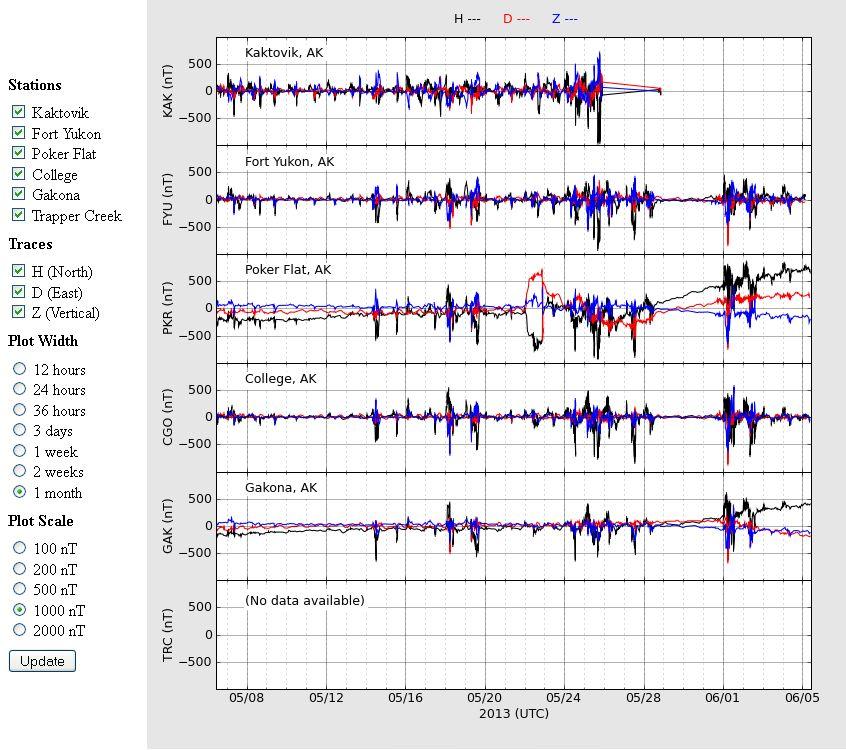 2013-06-05-haarp-chain-of-magneometers-1-Monat-1000nT