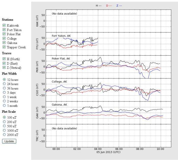 2013-06-05-haarp-chain-of-magneometers-12-Stunden-100nT