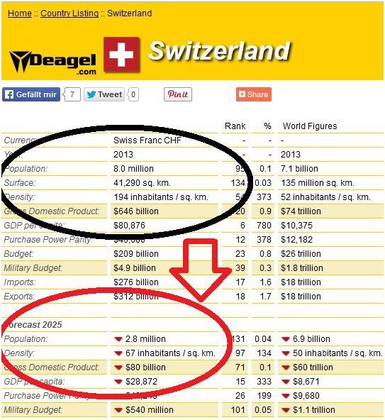 Geplante Elimination - Schweiz