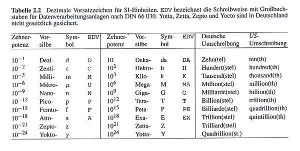 tabelle-präfixe