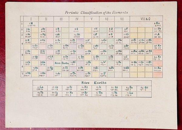 Periodentabelle der Elemente - box