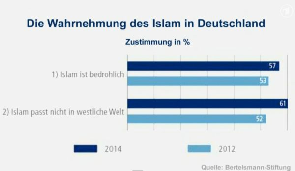 Islam-statistik