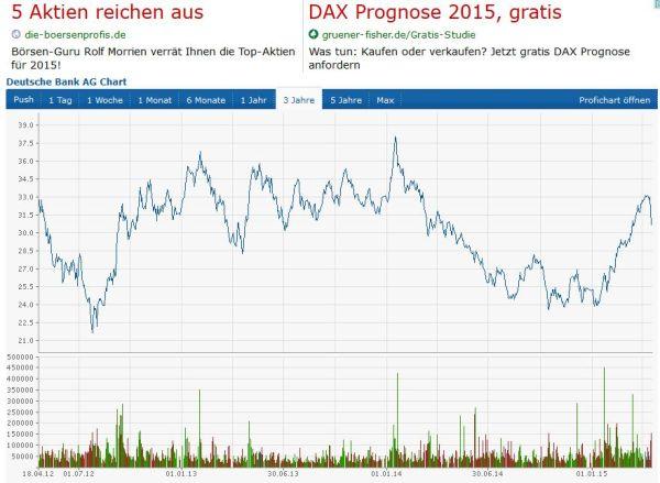 Chart-Deutsche Bank