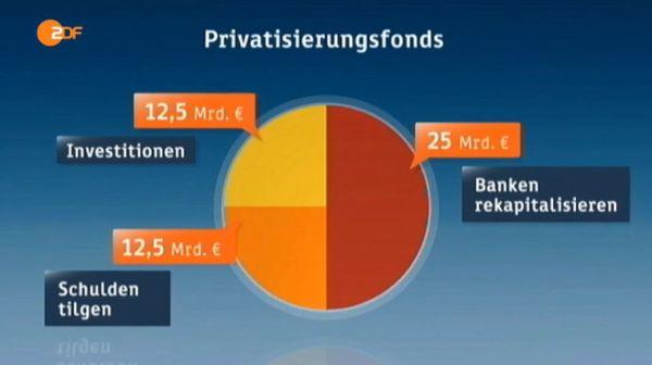 nicht annehmbare bedingungen - privatisierung ist ausverkauf von griechenland