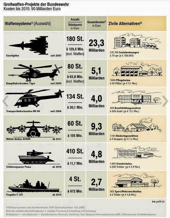 militärische ausgaben de