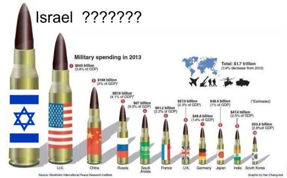 militärische ausgaben israel