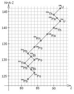 radioaktve zervallsreihe1