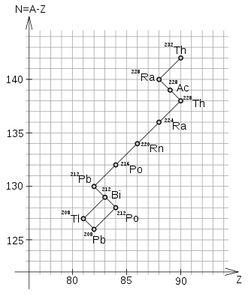 radioaktve zervallsreihe3