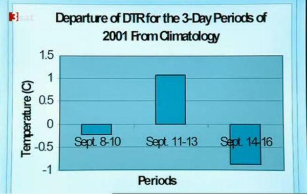 temperatur waehrend 9-11 ohne Flugzeuge