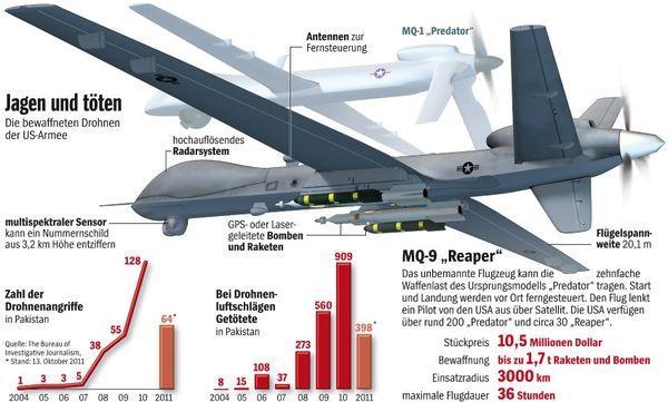 Drohnen-zum jagen und töten