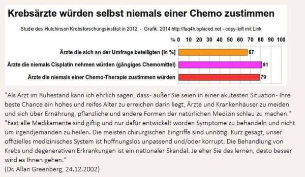 aerzte wuerden der chemo nicht zustimmen