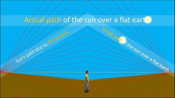 flache-erde-sonnenbahn-perspective-2