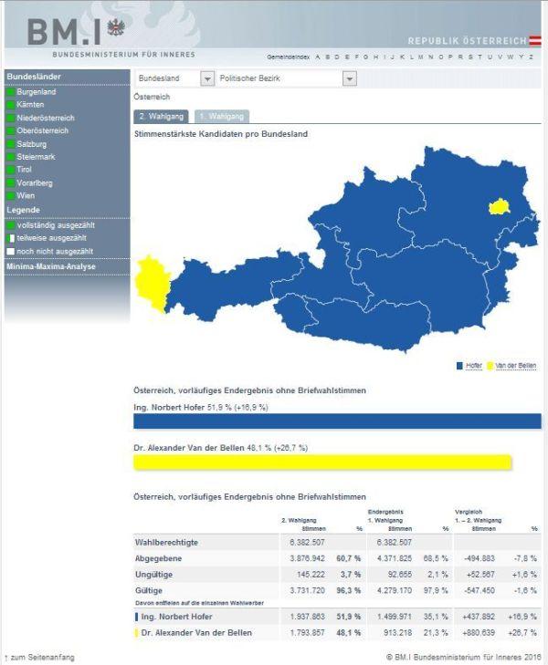 offizielles Wahlergebnis Österreich 22.38h - 22.5.2016