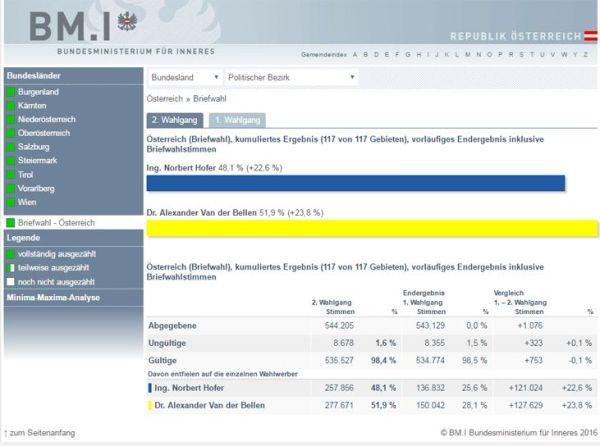 BP-Wahl-Ergebnis mit Wahlkarten am 22.5.2016